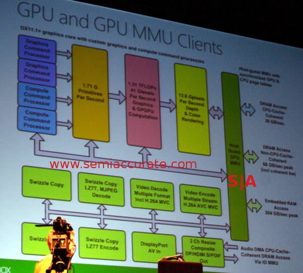 XBox One GPU diagram