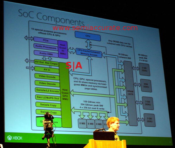 XBox One SoC diagram