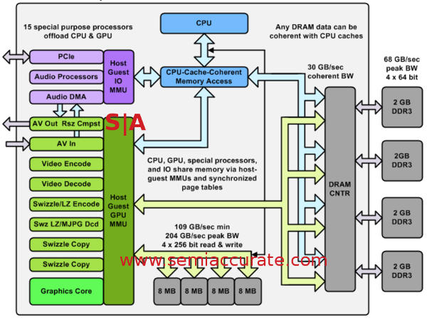 car alarm wiring diagram pro track a deep dive into microsoft's xbox one's architecture ... ps4 system wiring diagram pro