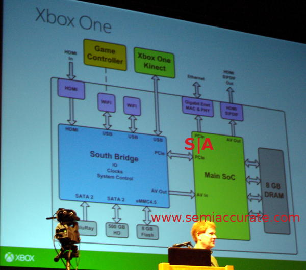 XBox One system diagram
