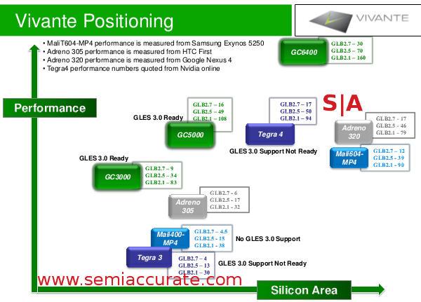 Vivante mobile GPU size vs performance chart