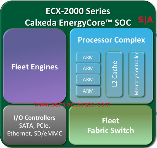 Calxeda ECX-2000 block digram without any real details