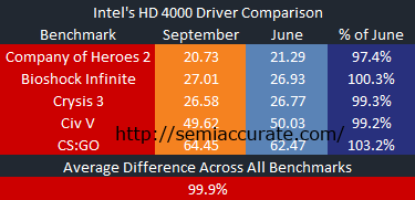 Average Intel Comparison