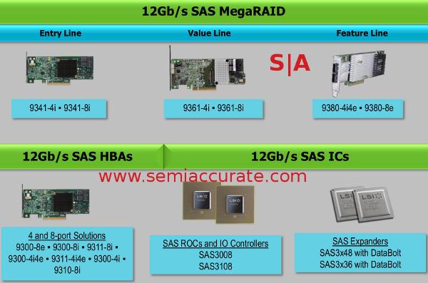 LSI SAS12 family lineup