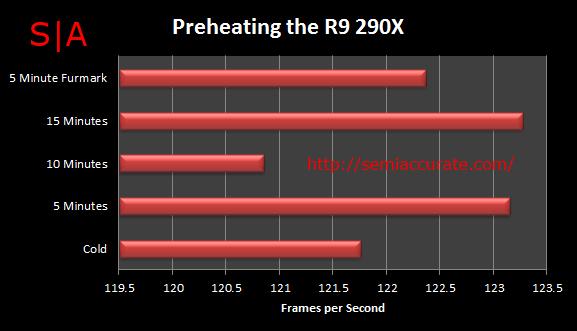 PreheatingTheR9290X