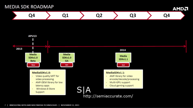 AMD Media SDK Roadmap