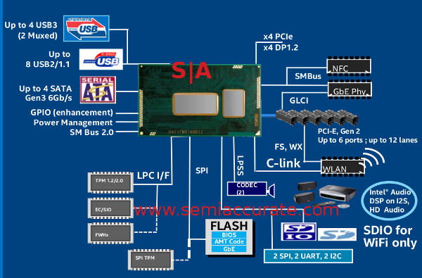 Intel Broadwell block diagram