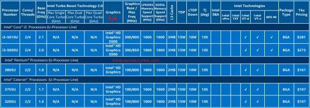 Intel 15W Broadwells part 2