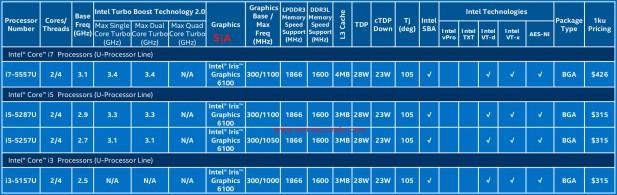 Intel 28W Broadwells
