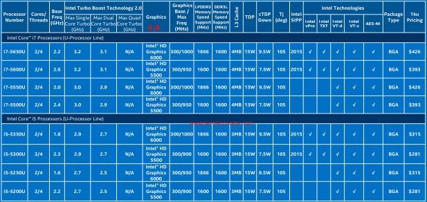 Intel 15W Broadwells part 1 2
