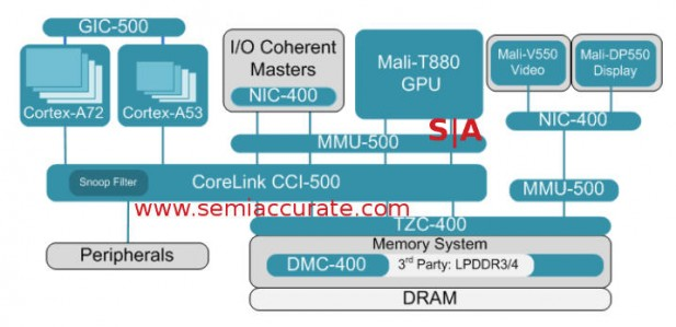 ARM CCI-500 interconnect block diagram