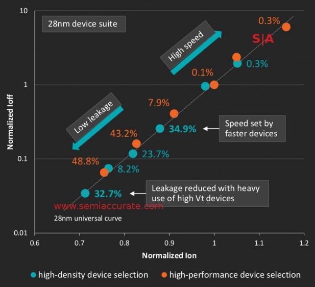 Carrizo on HDL vs HPL bins