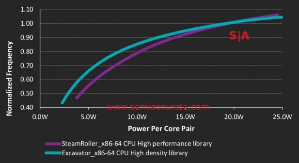 Carrizo efficiency graphs