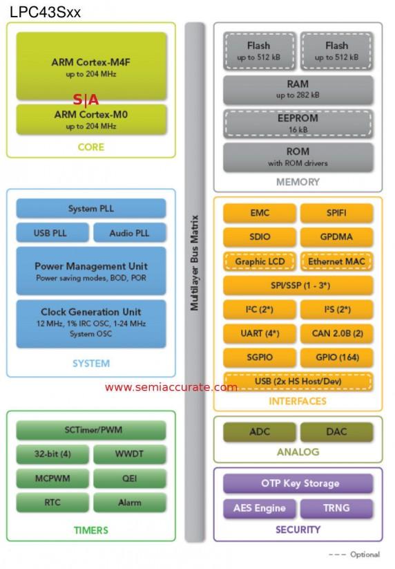 NXP LPC43Sxx controller diagram