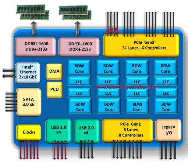 Intel D-1500 CPU block diagram