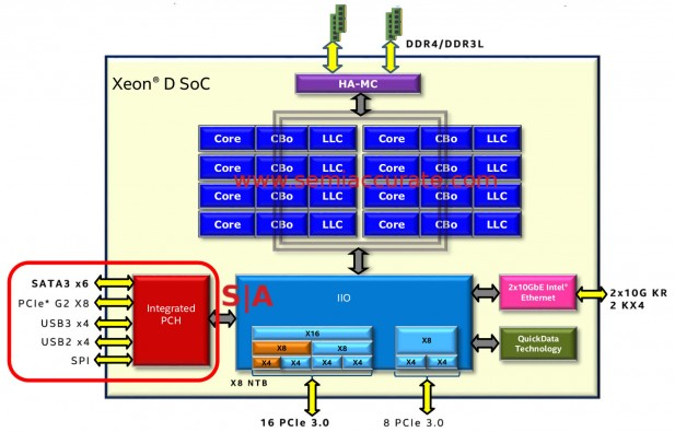 Intel D-1500 package block diagram