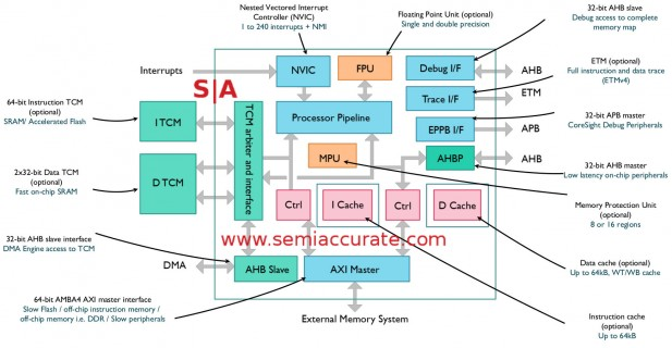 ARM M7 core block diagram