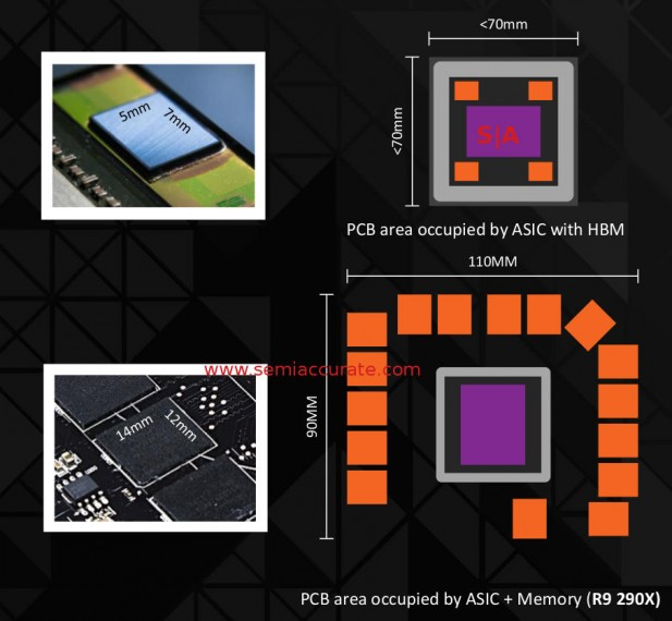 HBM vs GDDR5 board area comparison