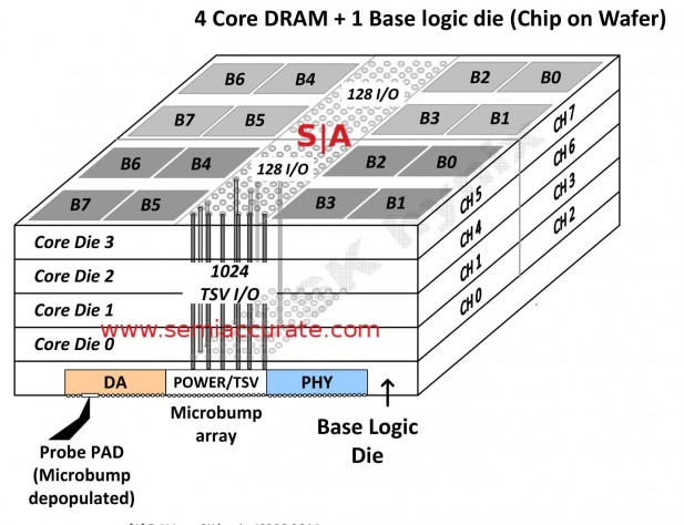 Hynix HBM stack detail diagram