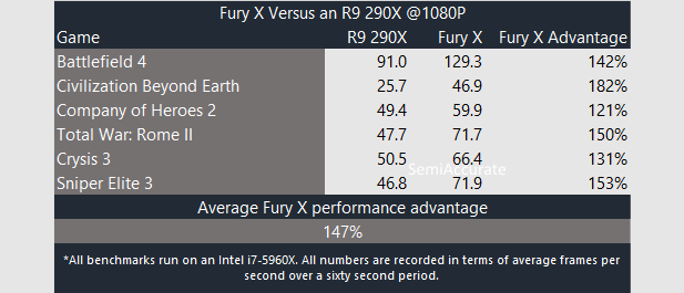 AMD Fury X Performance