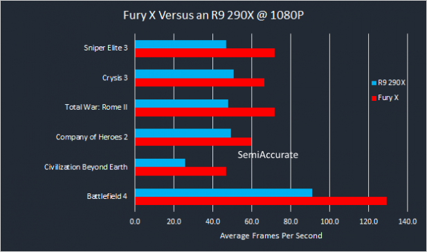 AMD Fury X Performance Graph