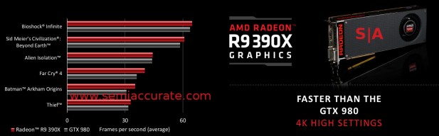 AMD 300 series benchmarks at 4K