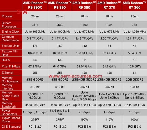AMD 300 series GPU details
