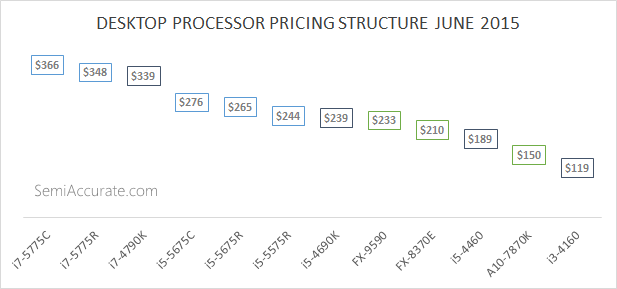 Desktop Processor Pricing June 2015