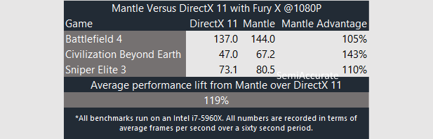 Mantle Fury X Short