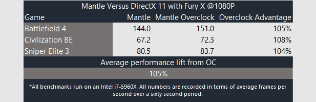 OC Fury X Mantle
