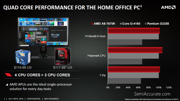 APU 7670K benches