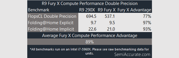 Looking at the OpenCL Performance of AMD's R9 Fury X - SemiAccurate