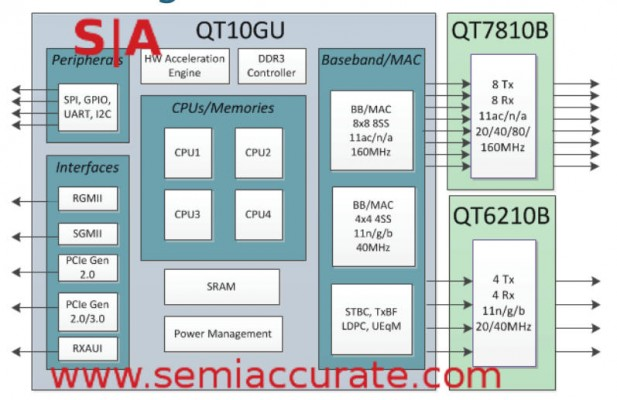 Quantenna QSR10GU block diagram