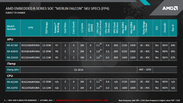 AMD Merlin Falcon SKUs