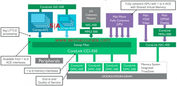 ARM CCI-550 interconnect block diagram