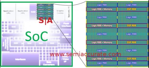 Flex Logic FPGA and DSP tiles