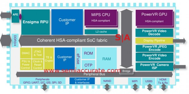 Imagination HSA chip block diagram