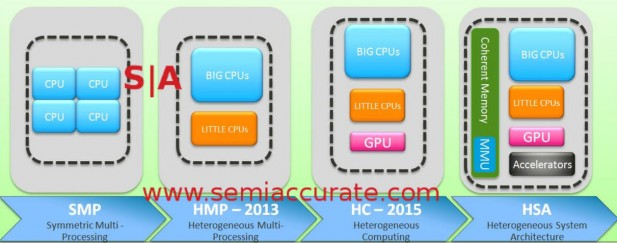 Mediatek HSA roadmap