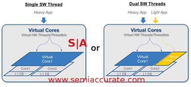 Soft Machines VISC partitioning