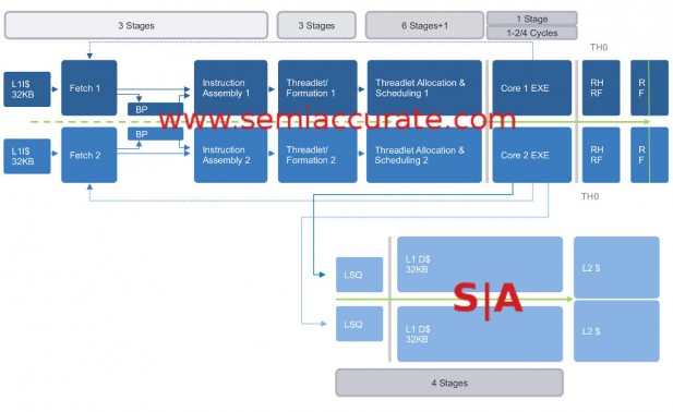 Soft Machines VISC pipeline diagram
