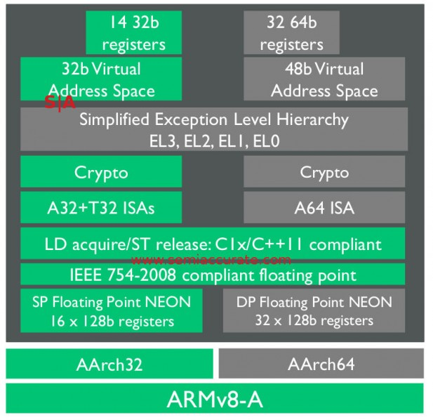 ARM A35 ISA map 32-bit mode