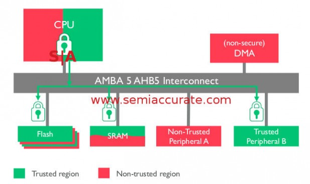 ARM's AMBA 5 AHB5 bus example SoC