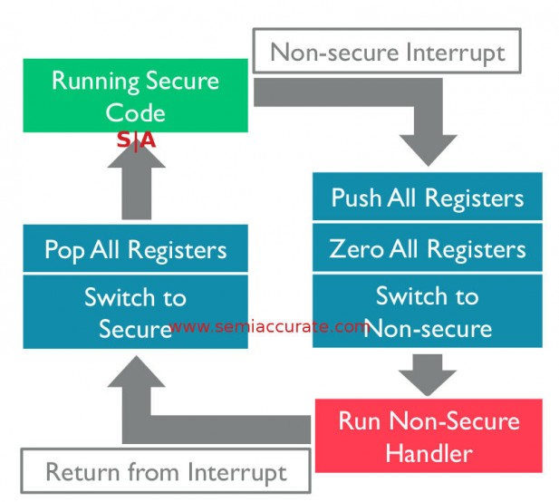 ARM v8-M interrupt security model