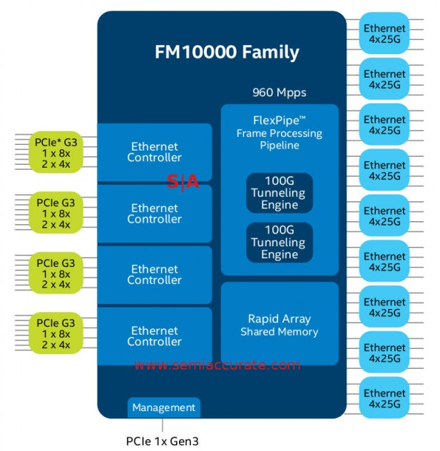 Intel FM10000 Ethernet controller and switch