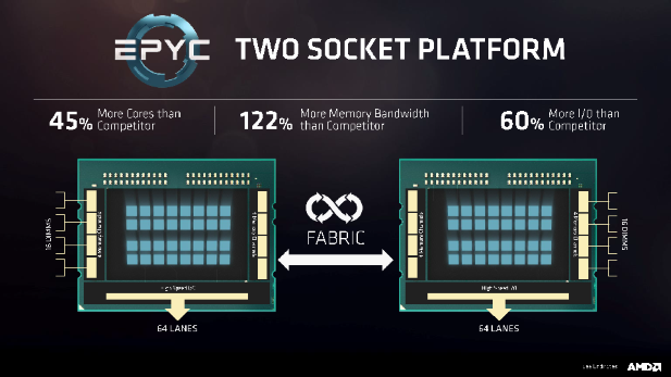 AMD's Details its EPYC Server Ambitions - SemiAccurate