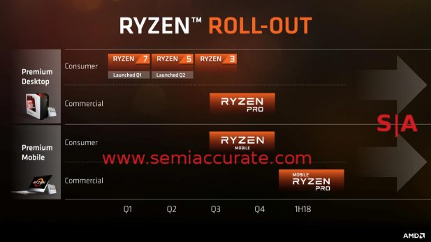 AMD Ryzen launch timeline by quarter