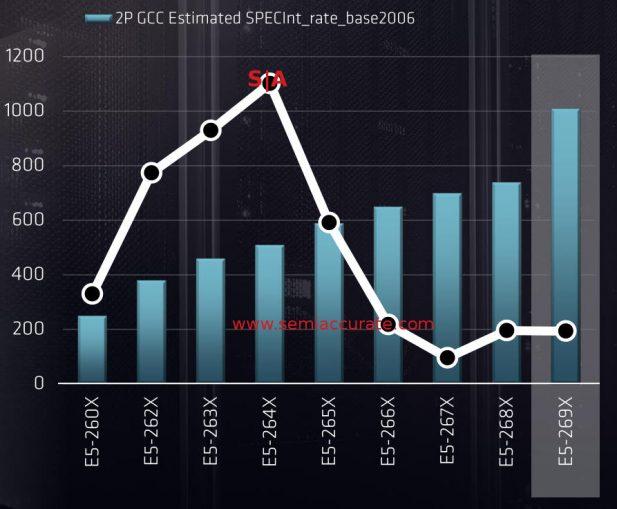 Xeon sales by model