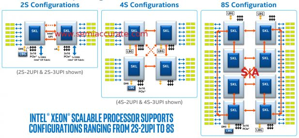 Intel Purley 2-8S socket diagrams