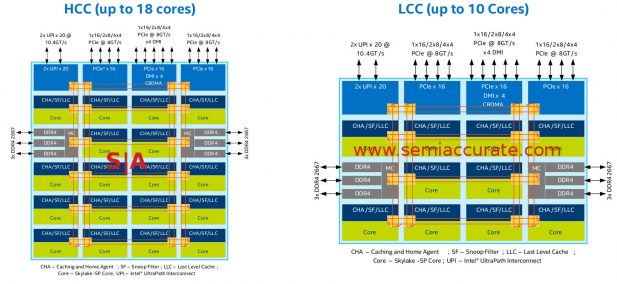 Intel Purley HCC and LCC die diagram