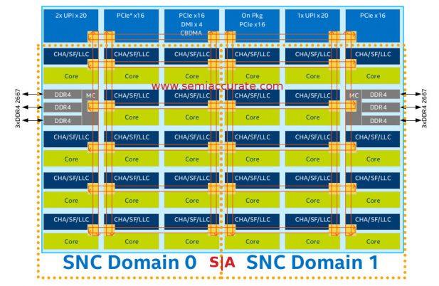 Intel Purley Sub-NUMA cluster diagram
